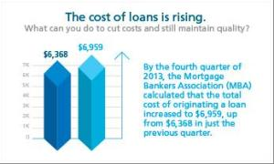 Cost of a Loan Origination