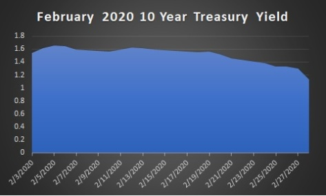 20 Year Treasury